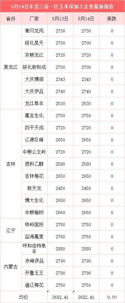 玉米供应紧张 价格再涨20-40元/吨