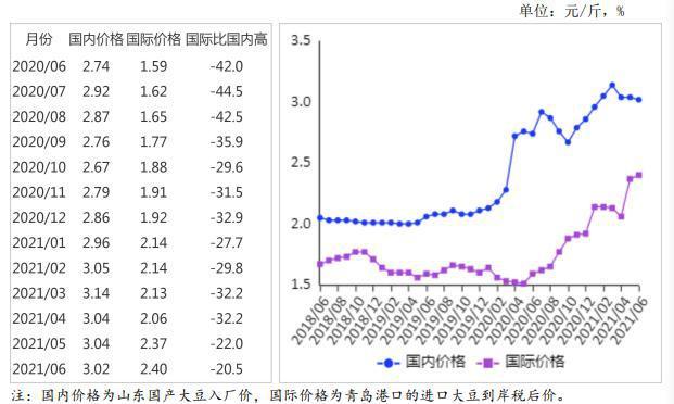 国内大豆价格持平略跌,国际价格明显下跌
